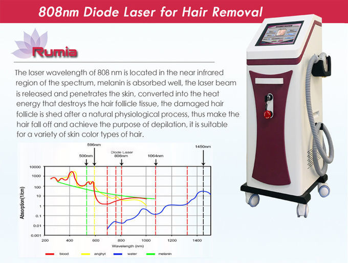 1~10Hz Adjustable 808nm Body Hair Removal Machine Stationary OEM Available